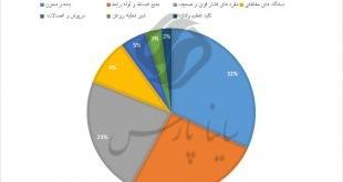 نمودار درصد فراوانی نشتی روغن در قسمتهای مختلف ترانسفورماتور