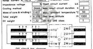 پلاک مشخصات ترانسفورماتورهای توزیع